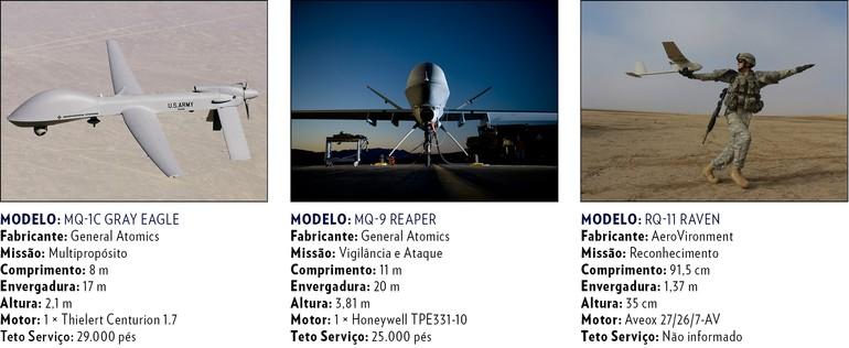 MQ-1C Gray Eagle / MQ-9 Reaper / RQ-11 Raven